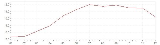 Grafico - inflazione Indonesia 2008 (CPI)