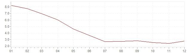 Grafico - inflazione Indonesia 2009 (CPI)