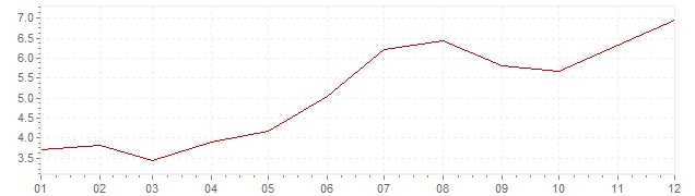 Chart - inflation Indonesia 2010 (CPI)