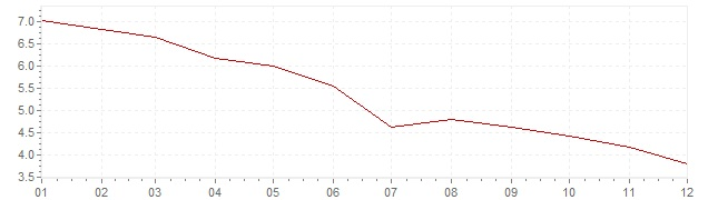 Chart - inflation Indonesia 2011 (CPI)