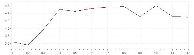 Graphik - Inflation Indonésie 2012 (IPC)