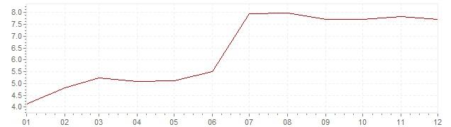 Grafico - inflazione Indonesia 2013 (CPI)