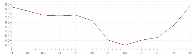 Chart - inflation Indonesia 2014 (CPI)