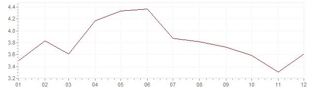 Gráfico - inflación de Indonesia en 2017 (IPC)