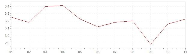 Gráfico - inflación de Indonesia en 2018 (IPC)