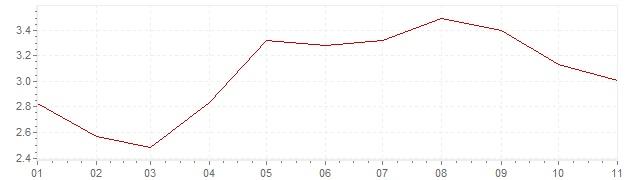 Gráfico - inflación de Indonesia en 2019 (IPC)