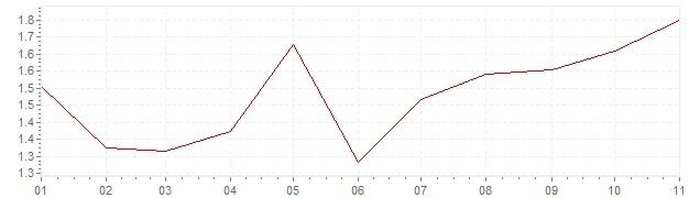Gráfico - inflación de Indonesia en 2021 (IPC)