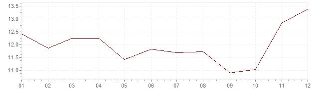 Chart - inflation Israel 1971 (CPI)