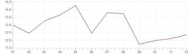 Grafico - inflazione Israele 1972 (CPI)