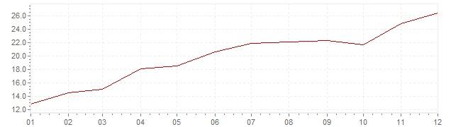Grafico - inflazione Israele 1973 (CPI)