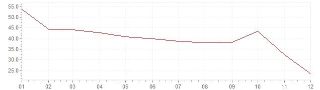 Grafico - inflazione Israele 1975 (CPI)