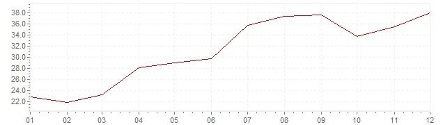 Chart - inflation Israel 1976 (CPI)