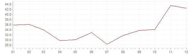 Gráfico - inflación de Israel en 1977 (IPC)