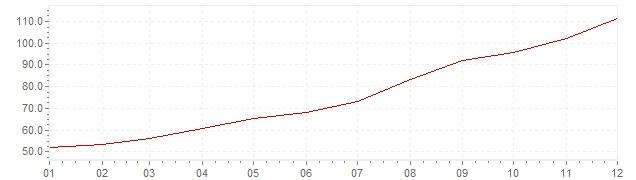 Graphik - Inflation Israel 1979 (VPI)