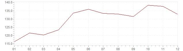 Grafico - inflazione Israele 1980 (CPI)