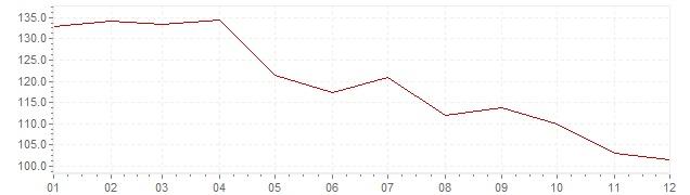 Grafico - inflazione Israele 1981 (CPI)