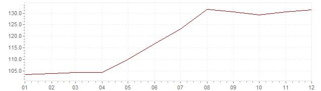 Grafiek - inflatie Israël 1982 (CPI)