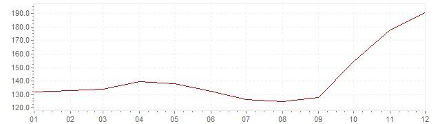 Grafico - inflazione Israele 1983 (CPI)