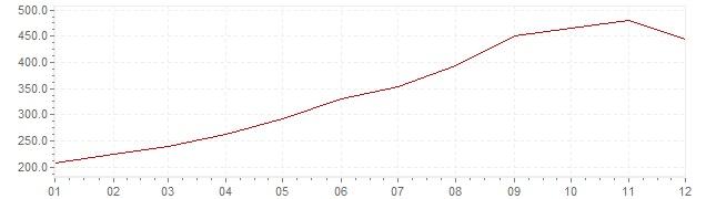 Grafico - inflazione Israele 1984 (CPI)