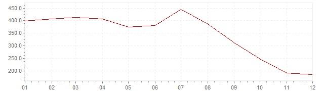 Gráfico - inflación de Israel en 1985 (IPC)