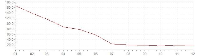 Gráfico - inflación de Israel en 1986 (IPC)
