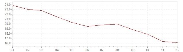 Graphik - Inflation Israel 1987 (VPI)