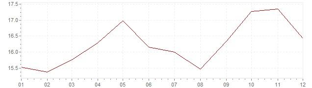 Grafico - inflazione Israele 1988 (CPI)
