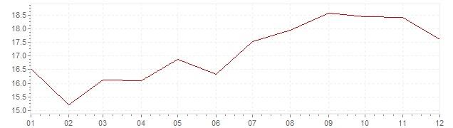 Graphik - Inflation Israel 1990 (VPI)