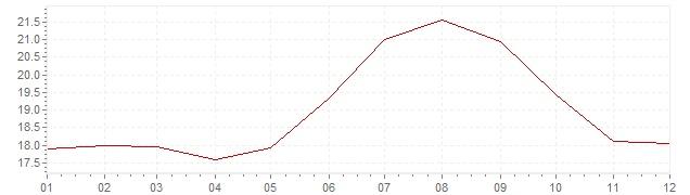 Chart - inflation Israel 1991 (CPI)