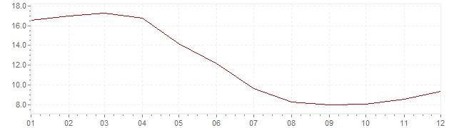 Graphik - Inflation Israël 1992 (IPC)