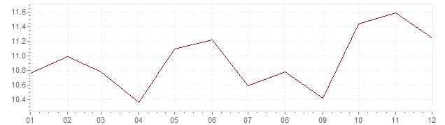 Grafico - inflazione Israele 1993 (CPI)
