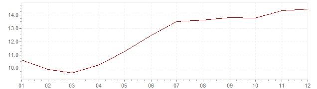 Grafico - inflazione Israele 1994 (CPI)