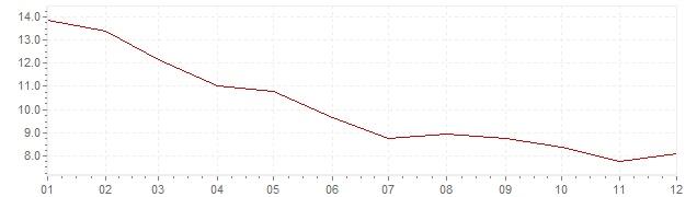 Graphik - Inflation Israel 1995 (VPI)