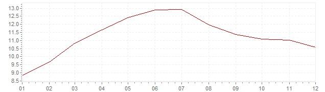 Grafico - inflazione Israele 1996 (CPI)