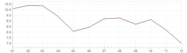 Graphik - Inflation Israel 1997 (VPI)