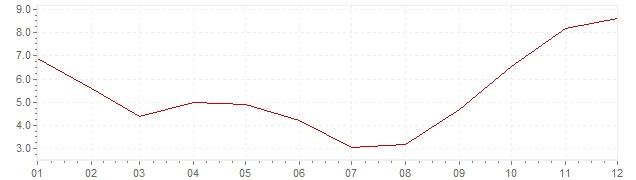 Graphik - Inflation Israel 1998 (VPI)