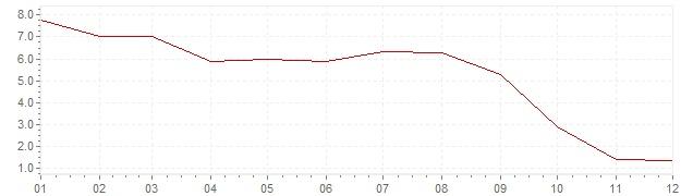Grafico - inflazione Israele 1999 (CPI)