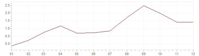 Grafico - inflazione Israele 2001 (CPI)