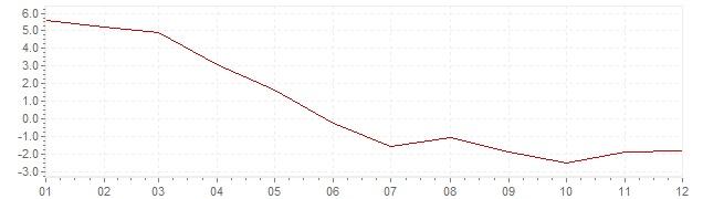 Gráfico - inflación de Israel en 2003 (IPC)