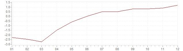 Graphik - Inflation Israel 2004 (VPI)