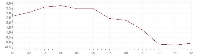 Graphik - Inflation Israël 2006 (IPC)