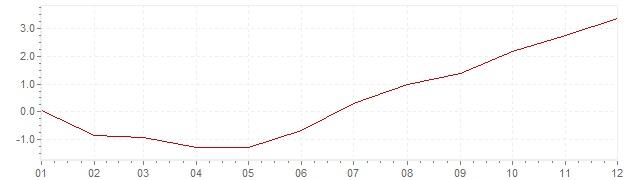 Gráfico - inflación de Israel en 2007 (IPC)