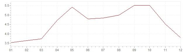 Grafico - inflazione Israele 2008 (CPI)