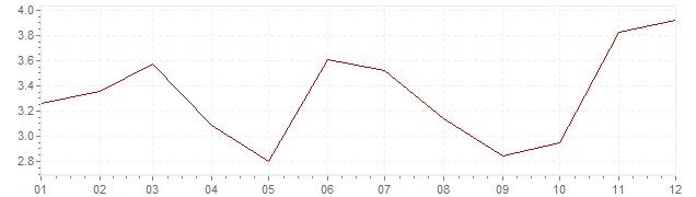 Grafiek - inflatie Israël 2009 (CPI)