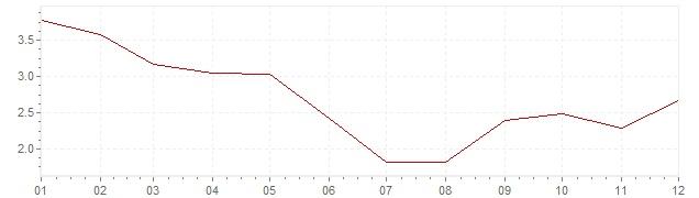 Grafico - inflazione Israele 2010 (CPI)