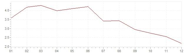 Graphik - Inflation Israel 2011 (VPI)
