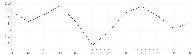 Graphik - Inflation Israel 2012 (VPI)
