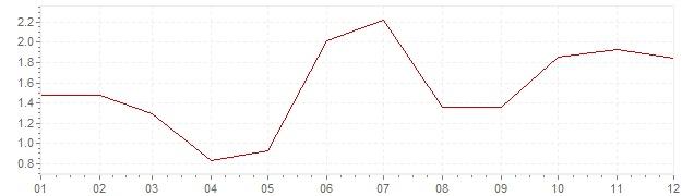 Graphik - Inflation Israel 2013 (VPI)