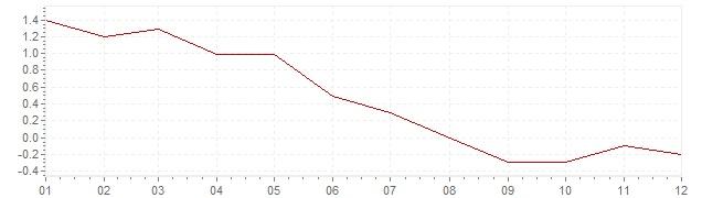 Gráfico - inflación de Israel en 2014 (IPC)