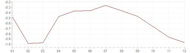 Graphik - Inflation Israel 2015 (VPI)